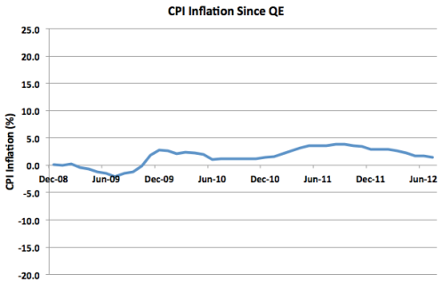 CPI Index Dec 08 to Jun 12