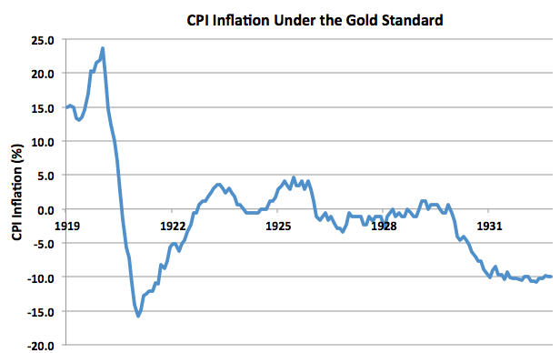CPI Inflation 1919 to 1933