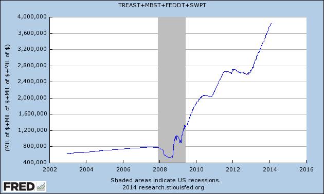 Money Supply 2002 to 2015