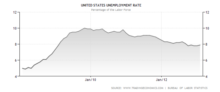 Unemployment Rate Jan08-Jan13