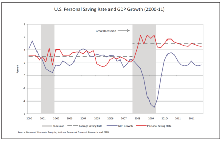 US Personal Saving Rate and GDP Growth (2000-11)