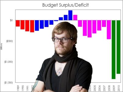 Hipster Economics
