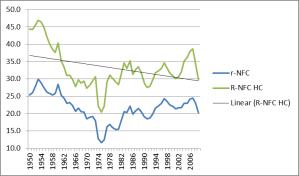 rate of profit uk