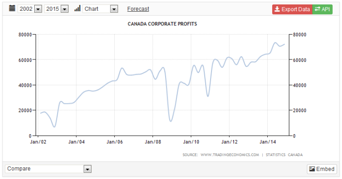 corporate profits canada 2002 - 2014
