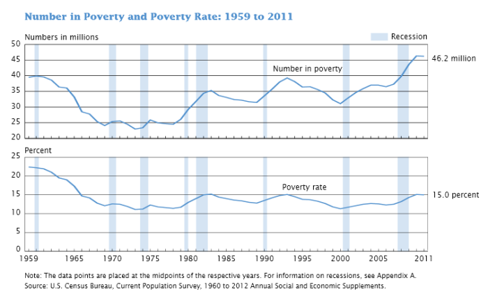 poverty rate america