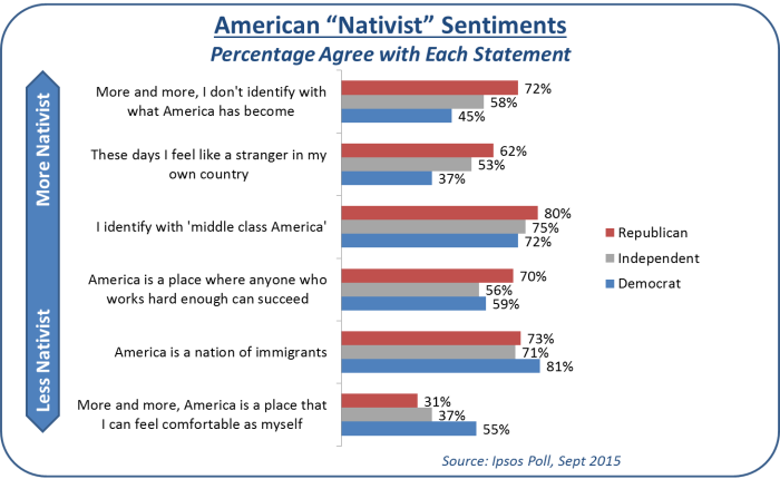 us nativst sentiment