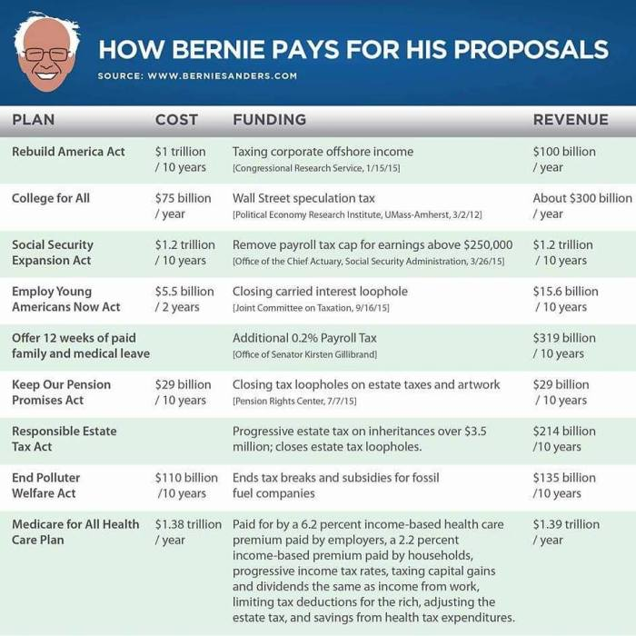 02-16 How Bernie Sanders will Pay for the Free Stuff 2