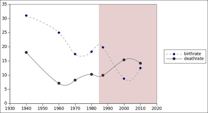 02-21-birth-death-rate