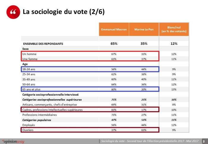 05-08 What does the French Presidential Election Tell Us 2