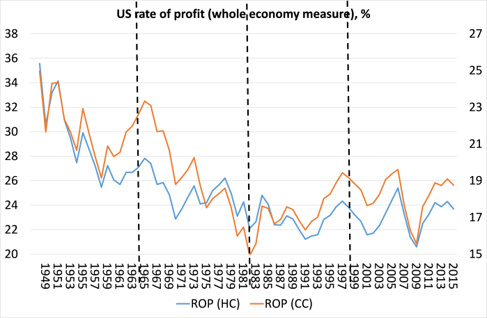 US corporate rate of profit 48-15