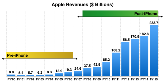 apple-revenues-fy-2000-to-2015