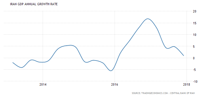 iran growth