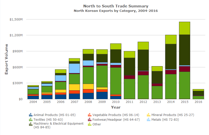 North Exports to the South