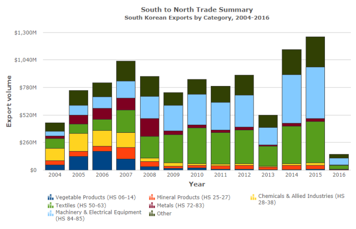 South Exports to the North